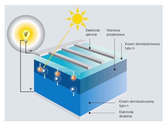 efekt fotowoltaiczny jak działa fotowoltaika bydgoszcz
